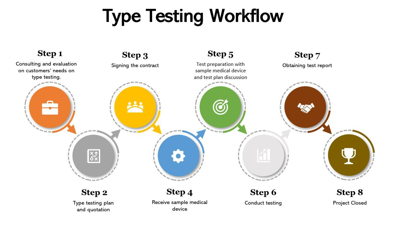 Product Testing Service